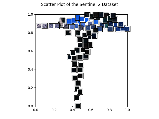 Scatter Plot of the Sentinel-2 Dataset